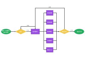 图书管理系统业务流程图
