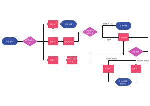 访客系统流程图