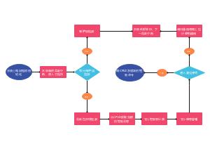 控制系统流程图