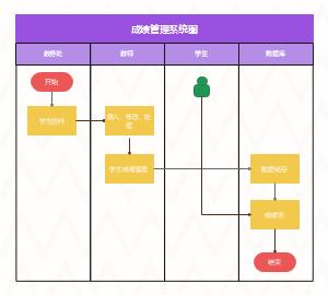 成绩管理系统流程图