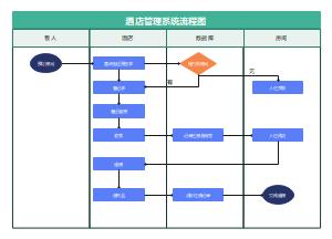 酒店管理系统流程图