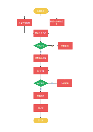 敏捷开发模式流程图