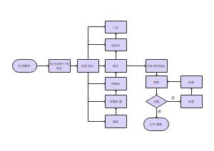 保安工作流程图