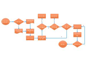 企业采购流程图