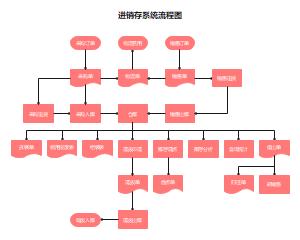 进销存系统流程图