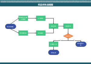 药品采购流程图