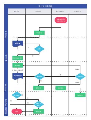 审计工作流程图