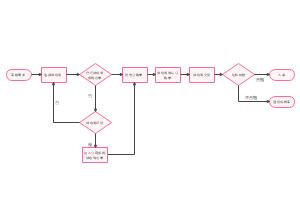 采购工作流程图