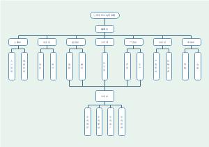 公司组织机构框架图