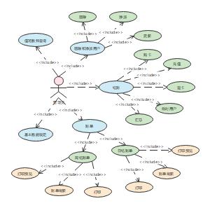 UML用例图之教师卡系统