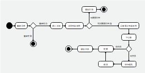 UML状态图