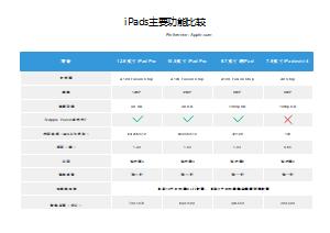 iPads主要功能比较
