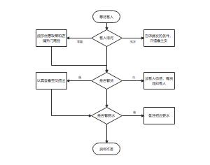 售前工作流程图