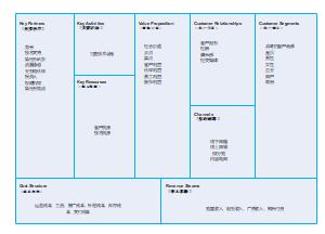 商业模式画布案例