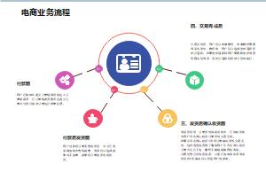 电商业务流程