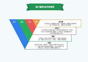 精力管理金字塔模型