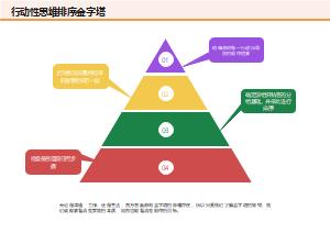行动性思维排序金字塔