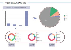 中日韩化妆品消费市场份额环形图