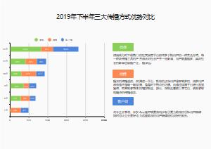 2019年下半年三大传播方式优势对比条形图