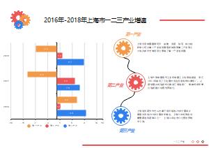 2016年-2018年上海市一二三产业增速条形图