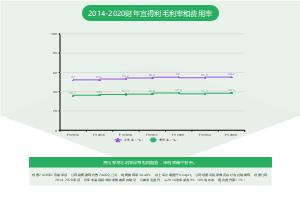 2014-2020财年宜得利毛利率和费用率线形图