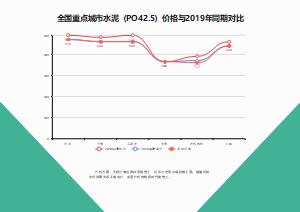 全国重点城市水泥(PO42.5)价格与2019年同期对比线形图