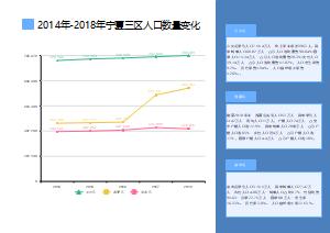 2014年-2018年宁夏三区人口数量变化线形图