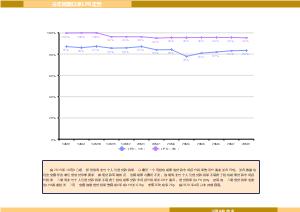 地产贷款市场去年同期以来LPR走势-线形图
