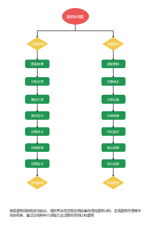 逻辑架构流程图