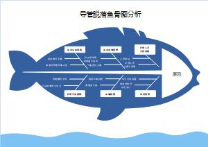 导管脱落鱼骨图分析