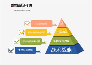 四层战略金字塔
