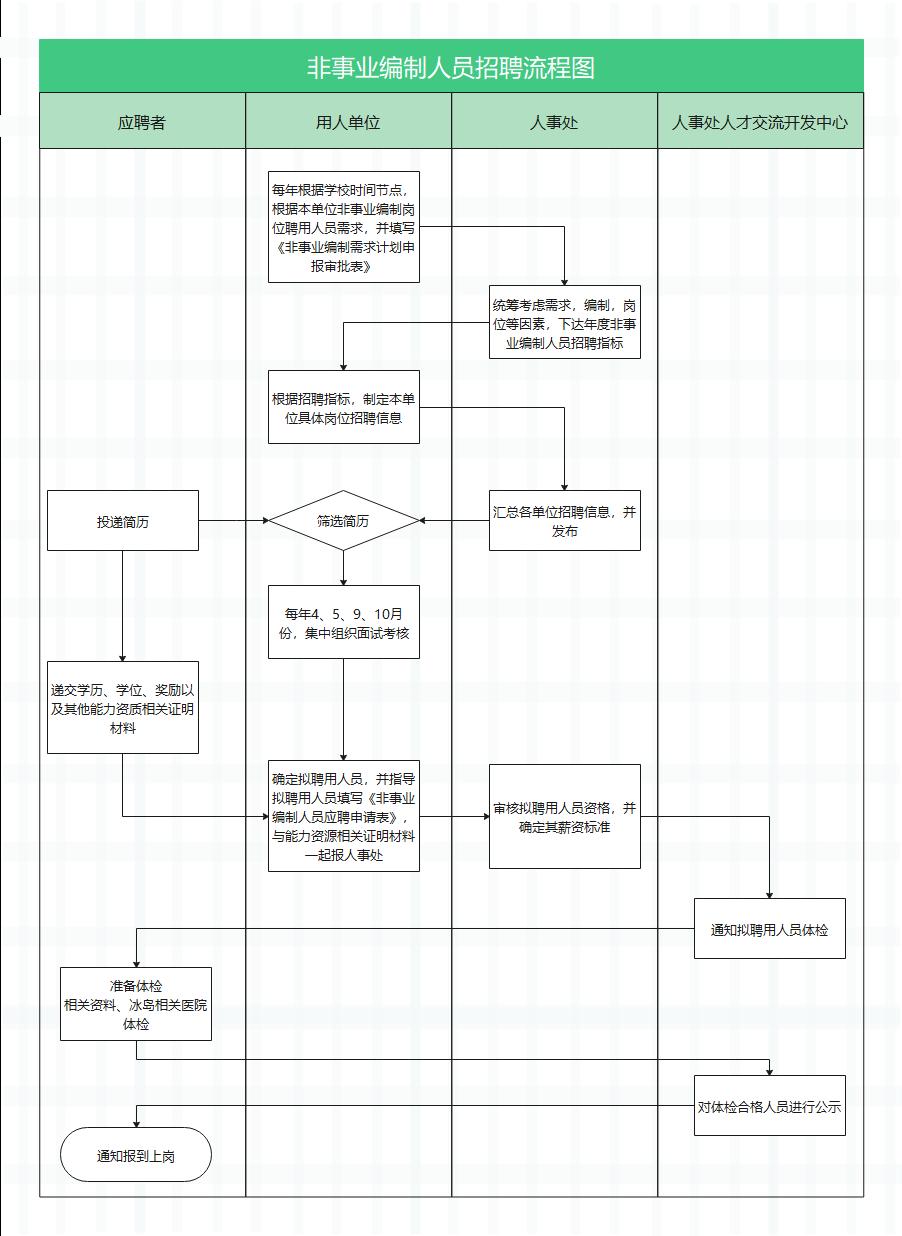 非事业编制人员招聘流程图