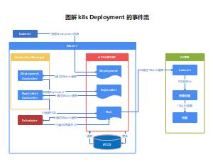 图解 k8s Deployment 的事件流