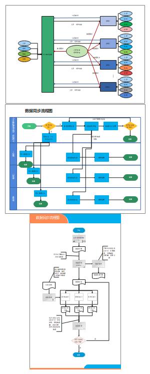 组织架构同步概览图