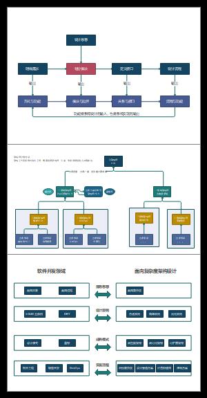 架构工作工作流程