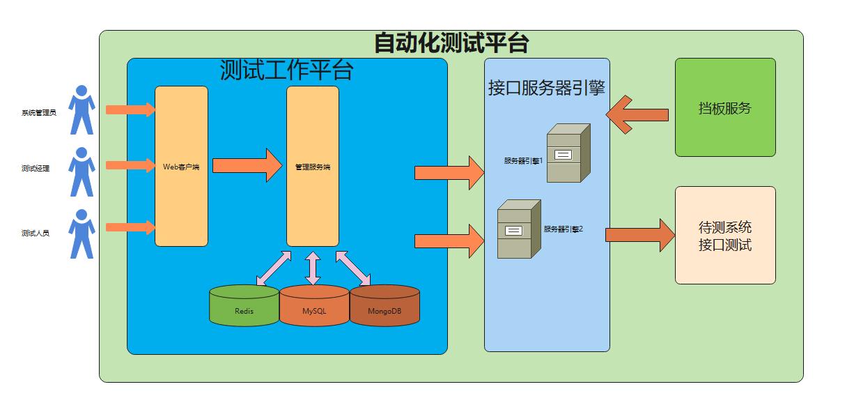 自动化测试平台-系统架构图