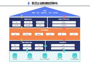 航空企业数据规划架构图