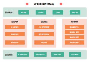企业架构管控框架