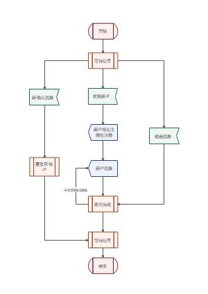 IP注册SDL程序流程图