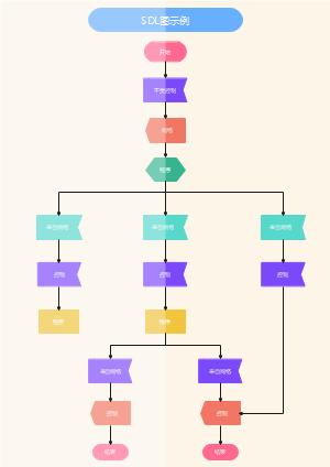 SDL程序控制流程