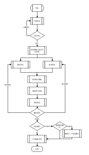 开发过程SDL图