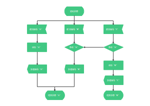 信号接收发送SDL流程