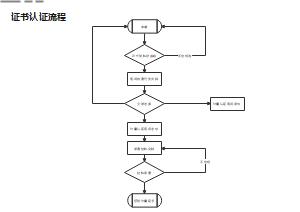 证书认证流程图