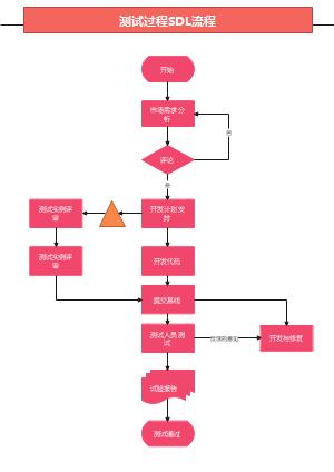 测试过程SDL流程图