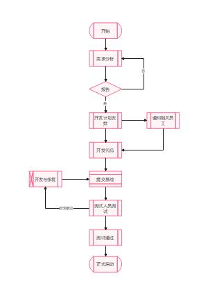 规范测试过程SDL流程图
