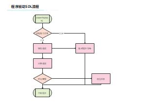 程序驱动SDL流程