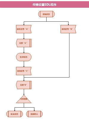 传输设置SDL程序