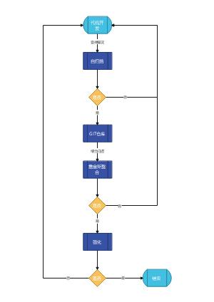 企业SDL开发过程