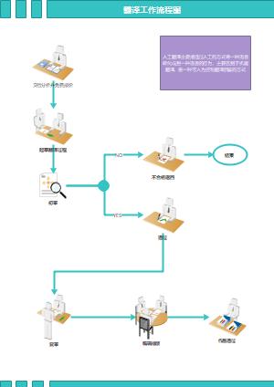 翻译工作流程图