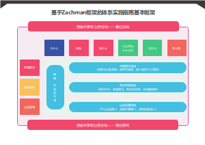 基于Zachman框架的体系实施指南基本框架